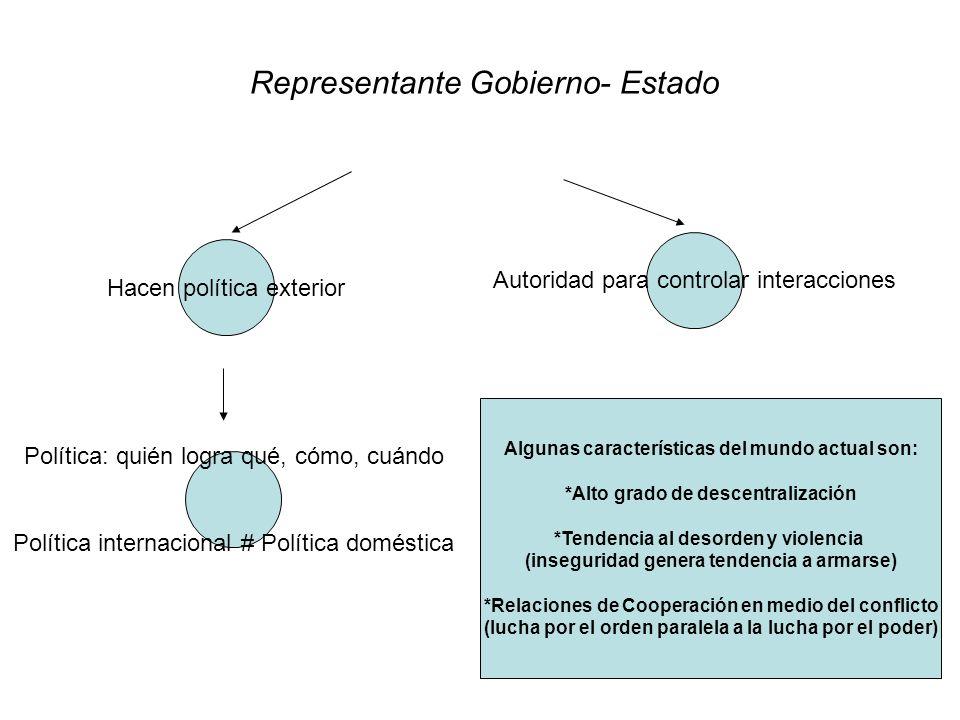 Representante Gobierno- Estado Hacen política exterior Autoridad para controlar interacciones Política: quién logra qué, cómo, cuándo Política interna