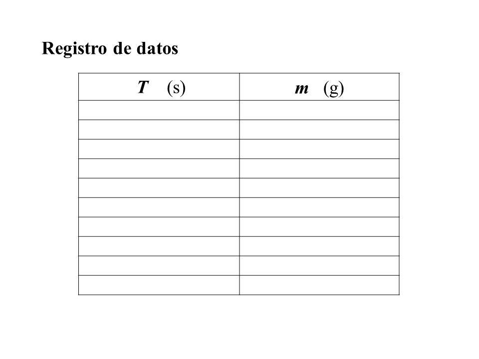 Procesamiento y análisis de los datos (¿Qué tendencia muestran los datos?, ¿se debe llevar los datos a un gráfico?, ¿qué relación se observa entre las variables T y m?, ¿Cuál es la relación matemática entre T y m?) Conclusión (¿Era correcta la hipótesis formulada.