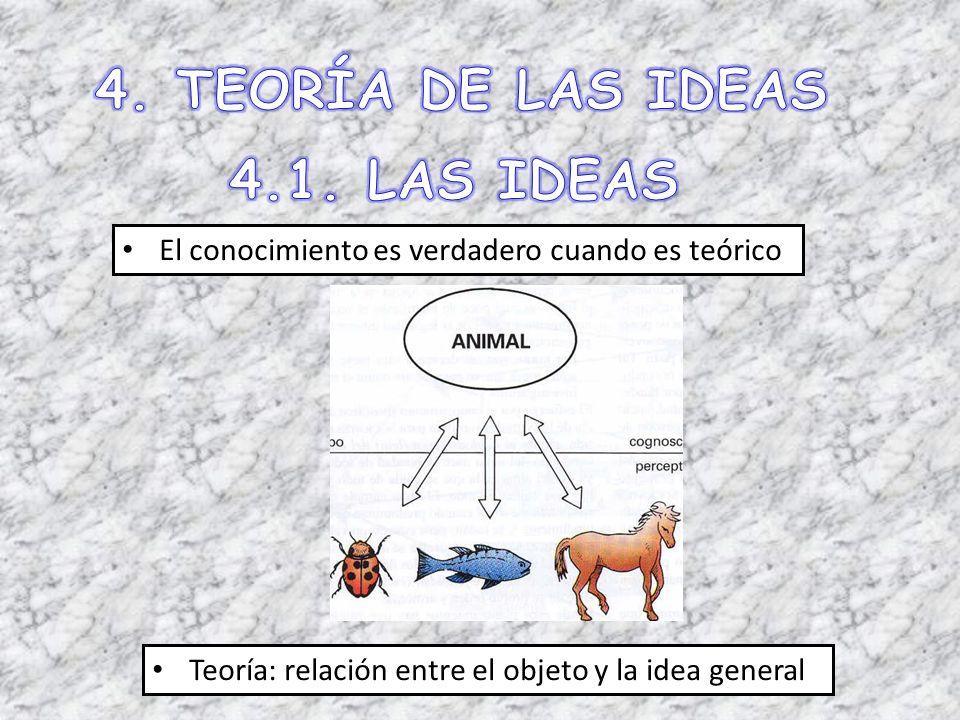 El conocimiento es verdadero cuando es teórico Teoría: relación entre el objeto y la idea general