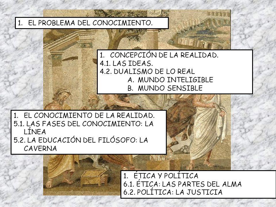 1.EL PROBLEMA DEL CONOCIMIENTO. 1.CONCEPCIÓN DE LA REALIDAD. 4.1. LAS IDEAS. 4.2. DUALISMO DE LO REAL A.MUNDO INTELIGIBLE B.MUNDO SENSIBLE 1.EL CONOCI