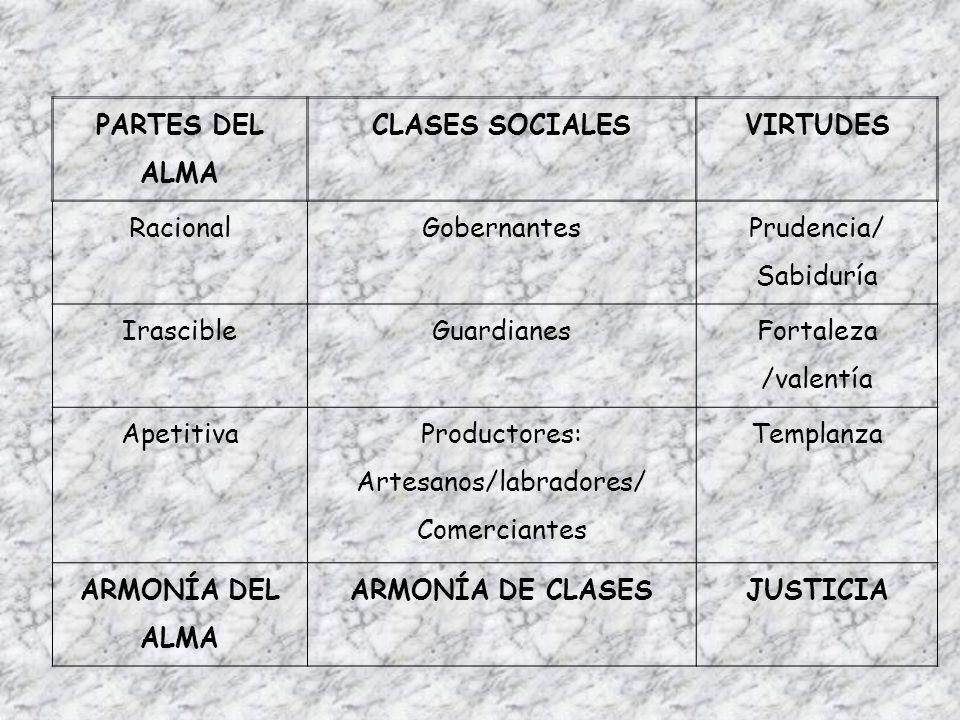 PARTES DEL ALMA CLASES SOCIALESVIRTUDES RacionalGobernantes Prudencia/ Sabiduría IrascibleGuardianes Fortaleza /valentía Apetitiva Productores: Artesa