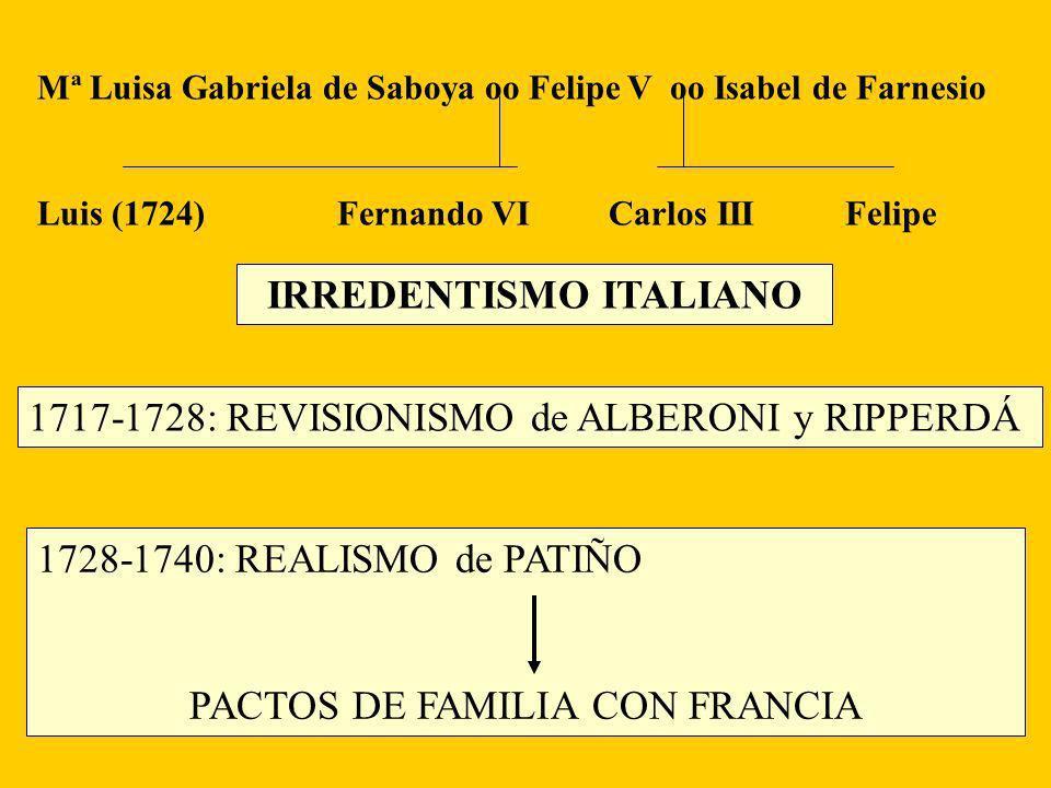 Mª Luisa Gabriela de Saboya oo Felipe V oo Isabel de Farnesio Luis (1724) Fernando VI Carlos III Felipe IRREDENTISMO ITALIANO 1717-1728: REVISIONISMO