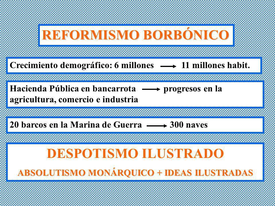 REFORMISMO BORBÓNICO Crecimiento demográfico: 6 millones 11 millones habit. Hacienda Pública en bancarrota progresos en la agricultura, comercio e ind