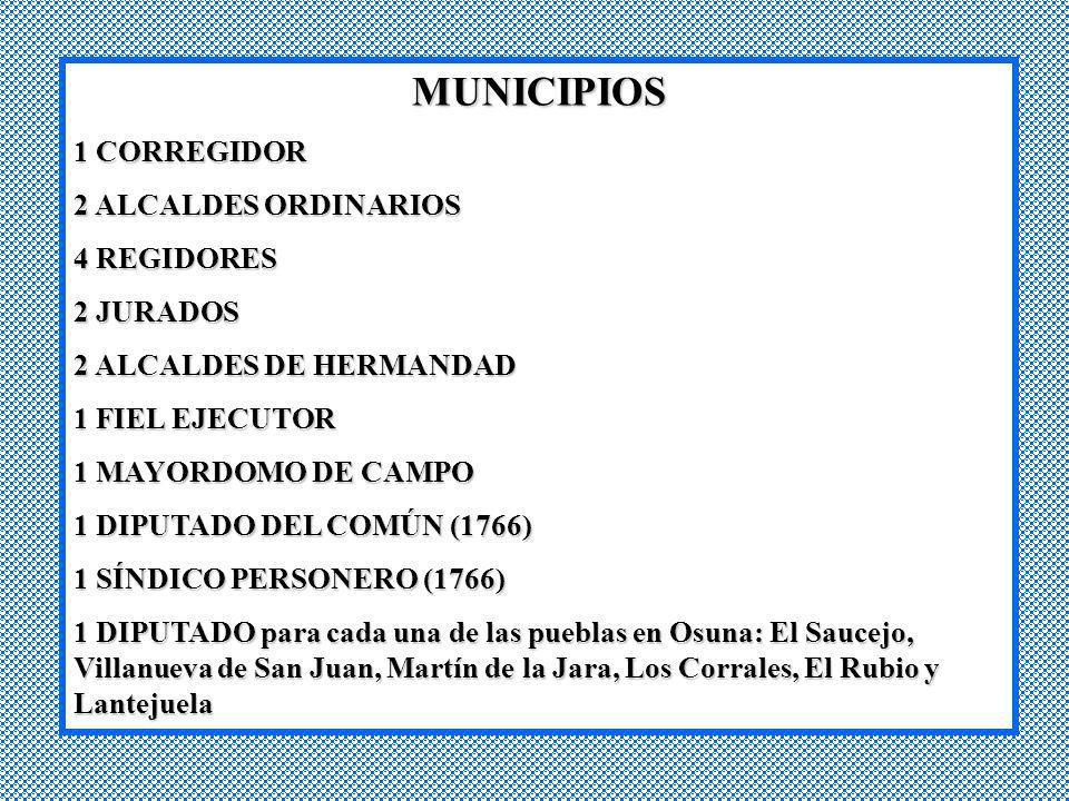 MUNICIPIOS 1 CORREGIDOR 2 ALCALDES ORDINARIOS 4 REGIDORES 2 JURADOS 2 ALCALDES DE HERMANDAD 1 FIEL EJECUTOR 1 MAYORDOMO DE CAMPO 1 DIPUTADO DEL COMÚN