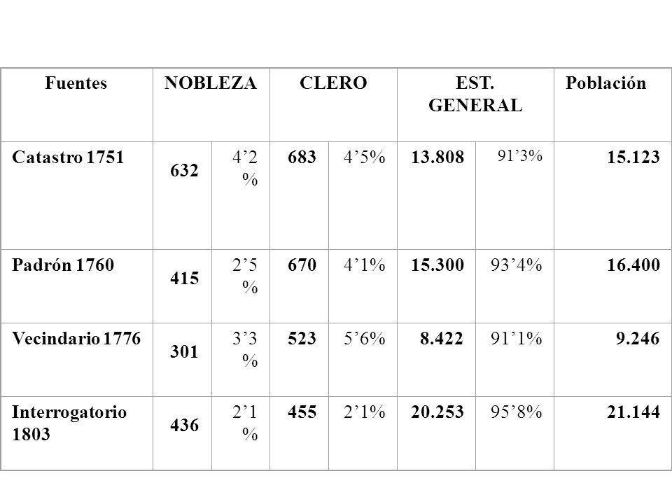FuentesNOBLEZACLEROEST. GENERAL Población Catastro 1751 632 42 % 68345%13.808 913% 15.123 Padrón 1760 415 25 % 67041%15.300934%16.400 Vecindario 1776