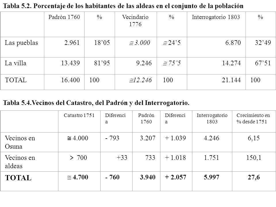 Tabla 5.2. Porcentaje de los habitantes de las aldeas en el conjunto de la población Padrón 1760%Vecindario 1776 %Interrogatorio 1803% Las pueblas2.96