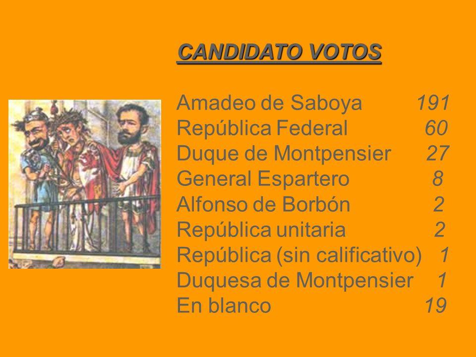 CANDIDATO VOTOS Amadeo de Saboya 191 República Federal 60 Duque de Montpensier 27 General Espartero 8 Alfonso de Borbón 2 República unitaria 2 Repúbli