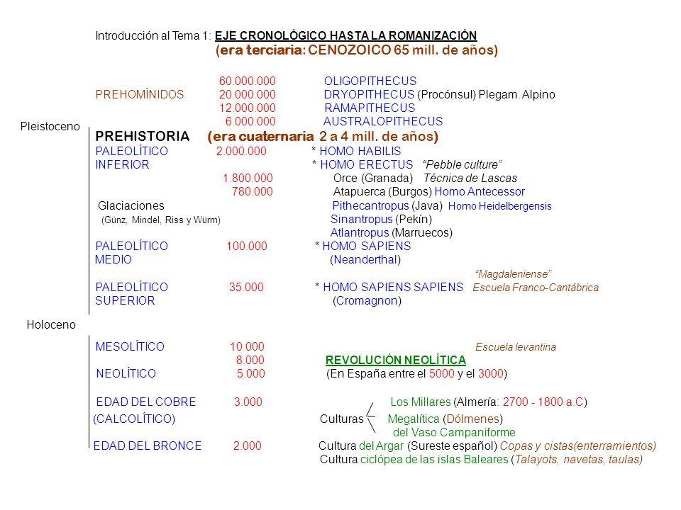 Introducción al Tema 1: EJE CRONOLÓGICO HASTA LA ROMANIZACIÓN ( era terciaria: CENOZOICO 65 mill. de años ) 60.000.000 OLIGOPITHECUS PREHOMÍNIDOS 20.0