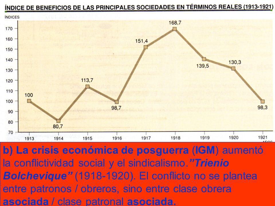 b) La crisis económica de posguerra (IGM) aumentó la conflictividad social y el sindicalismo.Trienio Bolchevique (1918-1920). El conflicto no se plant