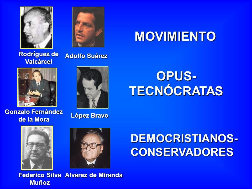 MOVIMIENTO Gonzalo Fernández de la Mora López Bravo OPUS- TECNÓCRATAS Federico Silva Muñoz Alvarez de Miranda Adolfo Suárez DEMOCRISTIANOS- CONSERVADO