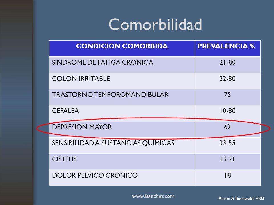 Comorbilidad CONDICION COMORBIDAPREVALENCIA % SINDROME DE FATIGA CRONICA21-80 COLON IRRITABLE32-80 TRASTORNO TEMPOROMANDIBULAR75 CEFALEA10-80 DEPRESIO