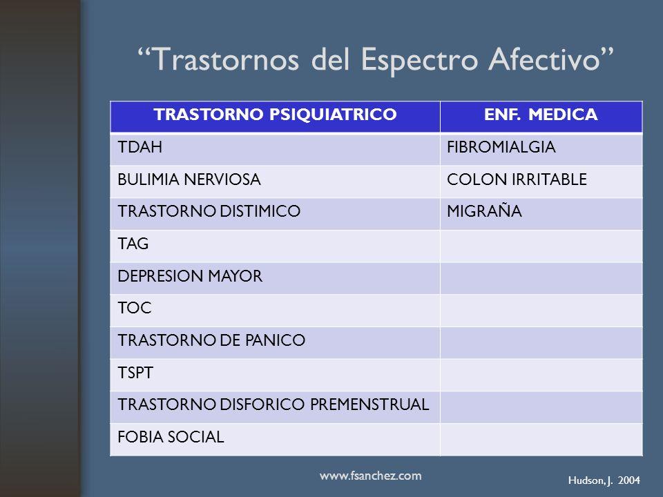 Trastornos del Espectro Afectivo TRASTORNO PSIQUIATRICOENF. MEDICA TDAHFIBROMIALGIA BULIMIA NERVIOSACOLON IRRITABLE TRASTORNO DISTIMICOMIGRAÑA TAG DEP