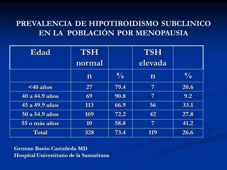 A. BURGOS M PREVALENCIA DE HIPOTIROIDISMO SUBCLINICO EN LA POBLACIÓN POR MENOPAUSIA Edad TSH normal TSH elevada n%n% <40 años 40 a 44.9 años 45 a 49.9