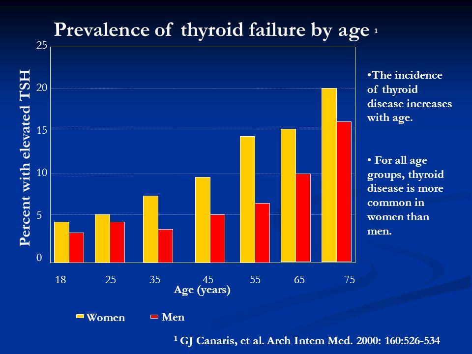 A. BURGOS M 25 20 15 10 5 0 18 25 35 45 55 65 75 Prevalence of thyroid failure by age 1 Age (years) Women Men 1 GJ Canaris, et al. Arch Intem Med. 200