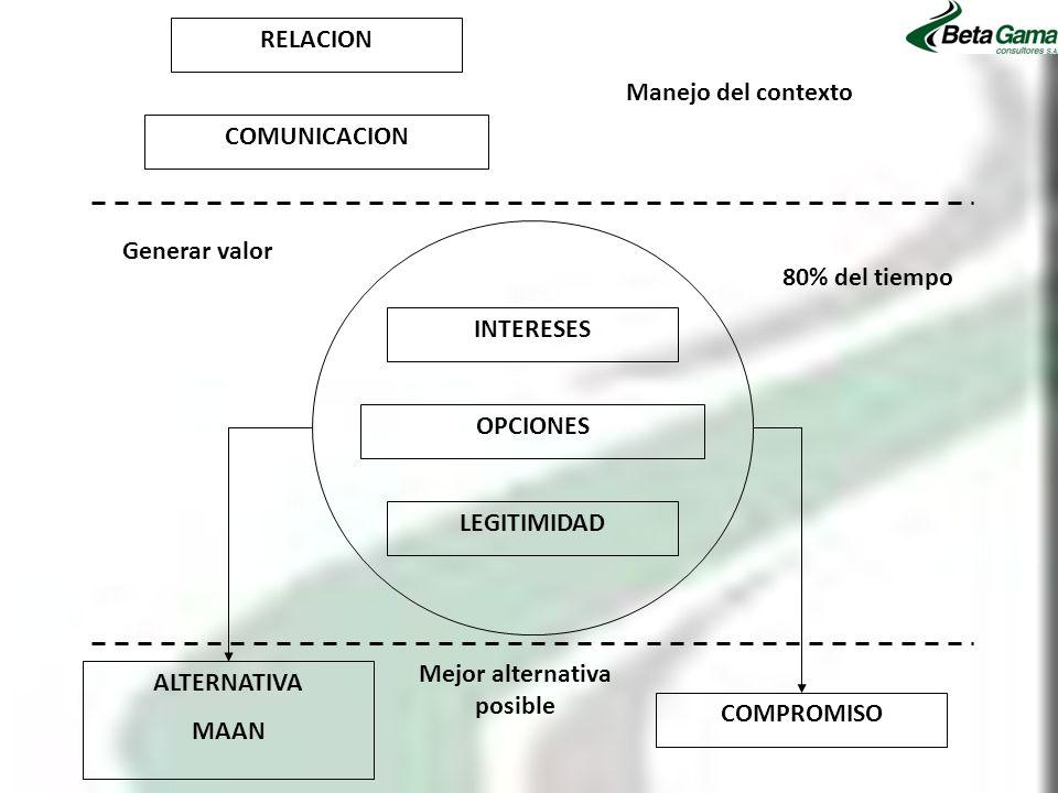 RELACION COMUNICACION Manejo del contexto INTERESES OPCIONES LEGITIMIDAD ALTERNATIVA MAAN COMPROMISO Mejor alternativa posible Generar valor 80% del t