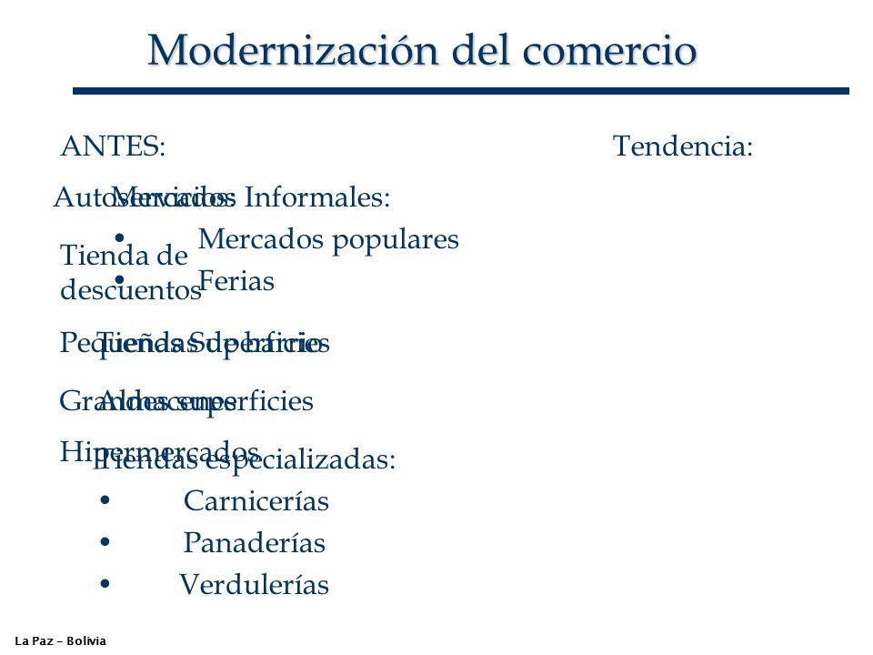 Modernización del comercio La Paz – Bolivia ANTES: Mercados Informales: Mercados populares Ferias Tiendas de barrio Almacenes Tiendas especializadas: