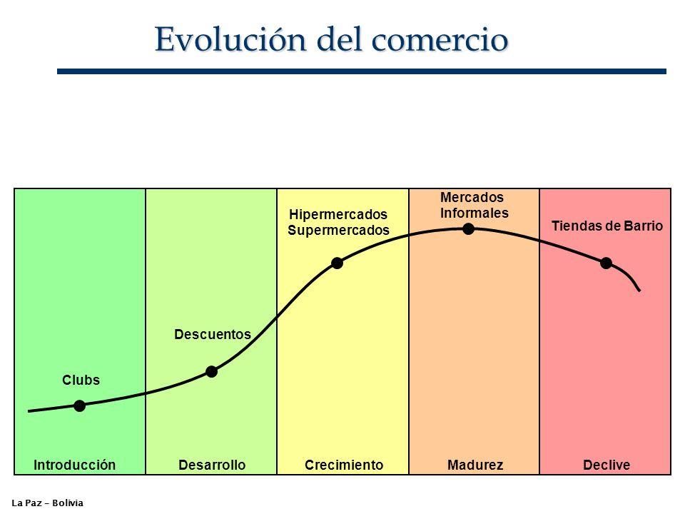 Evolución del comercio La Paz – Bolivia Introducción DesarrolloCrecimientoMadurezDeclive Clubs Descuentos Hipermercados Supermercados Mercados Informa