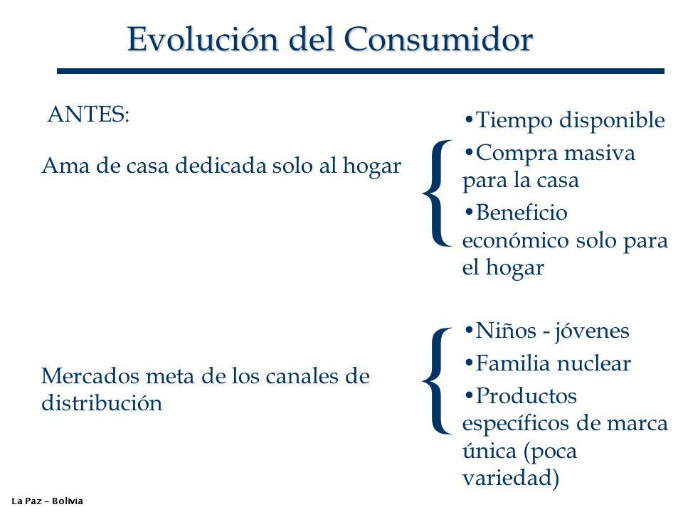 Evolución del Consumidor La Paz – Bolivia ANTES: Ama de casa dedicada solo al hogar { Tiempo disponible Compra masiva para la casa Beneficio económico