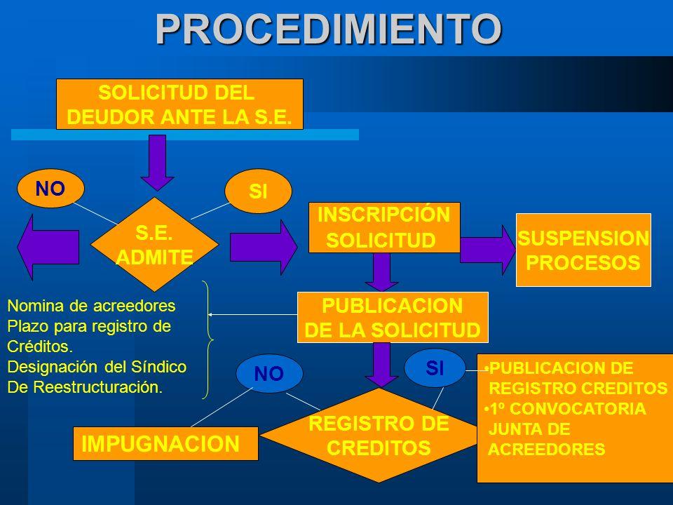 PROCEDIMIENTO SOLICITUD DEL DEUDOR ANTE LA S.E.S.E.