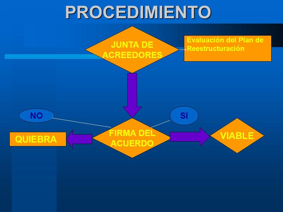 PROCEDIMIENTO JUNTA DE ACREEDORES NO SI FIRMA DEL ACUERDO Evaluación del Plan de Reestructuración QUIEBRA VIABLE