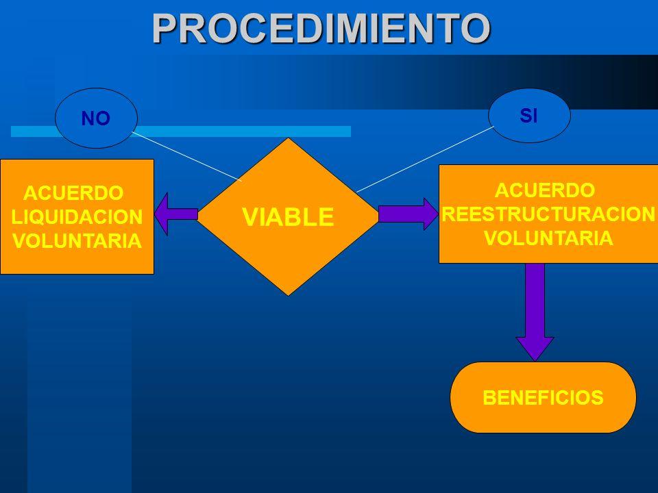 PROCEDIMIENTO NO SI ACUERDO LIQUIDACION VOLUNTARIA ACUERDO REESTRUCTURACION VOLUNTARIA BENEFICIOS