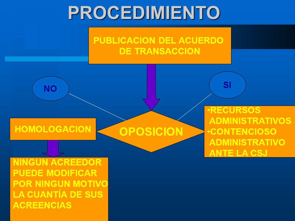 PROCEDIMIENTO OPOSICION NO SI PUBLICACION DEL ACUERDO DE TRANSACCION HOMOLOGACION RECURSOS ADMINISTRATIVOS CONTENCIOSO ADMINISTRATIVO ANTE LA CSJ NINGUN ACREEDOR PUEDE MODIFICAR POR NINGUN MOTIVO LA CUANTÍA DE SUS ACREENCIAS