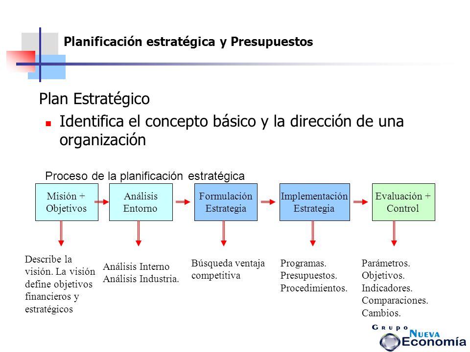 Planificación estratégica y Presupuesto s Plan Estratégico Identifica el concepto básico y la dirección de una organización Proceso de la planificació