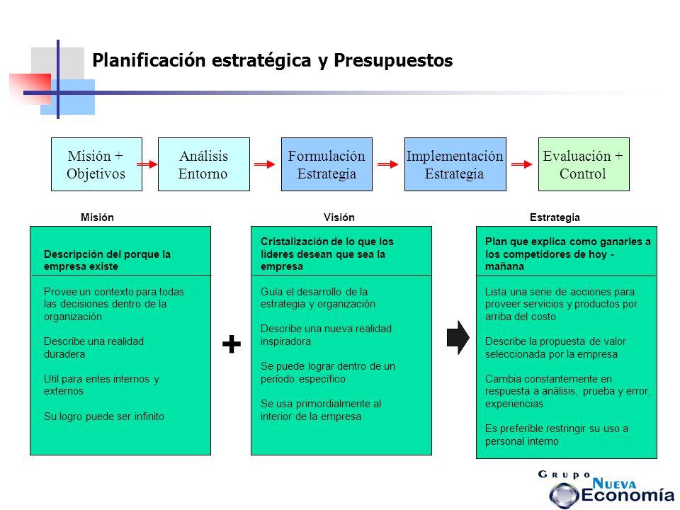 Planificación estratégica y Presupuesto s Misión + Objetivos Análisis Entorno Formulación Estrategia Implementación Estrategia Evaluación + Control De