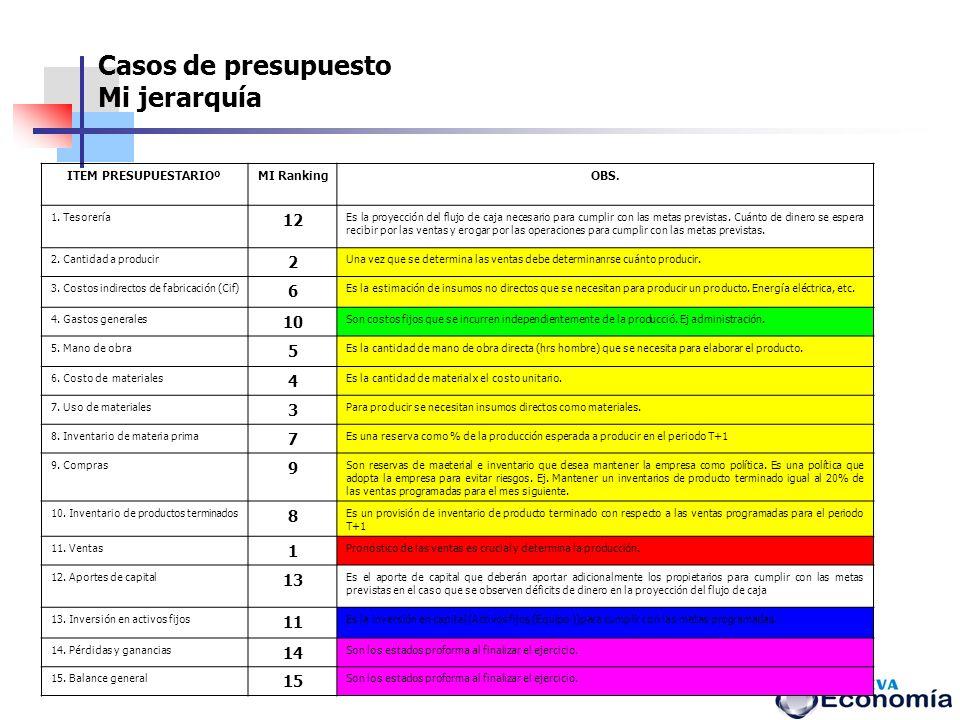 Casos de presupuesto Mi jerarquía ITEM PRESUPUESTARIOºMI RankingOBS. 1. Tesorería 12 Es la proyección del flujo de caja necesario para cumplir con las