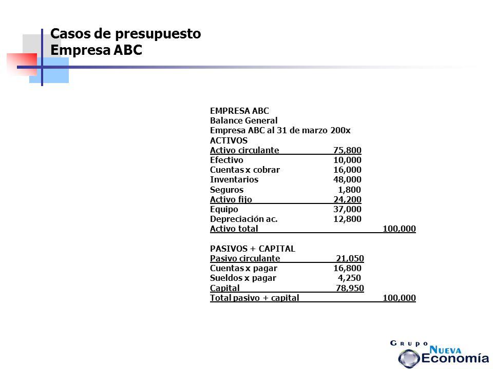 EMPRESA ABC Balance General Empresa ABC al 31 de marzo 200x ACTIVOS Activo circulante75,800 Efectivo10,000 Cuentas x cobrar16,000 Inventarios48,000 Se
