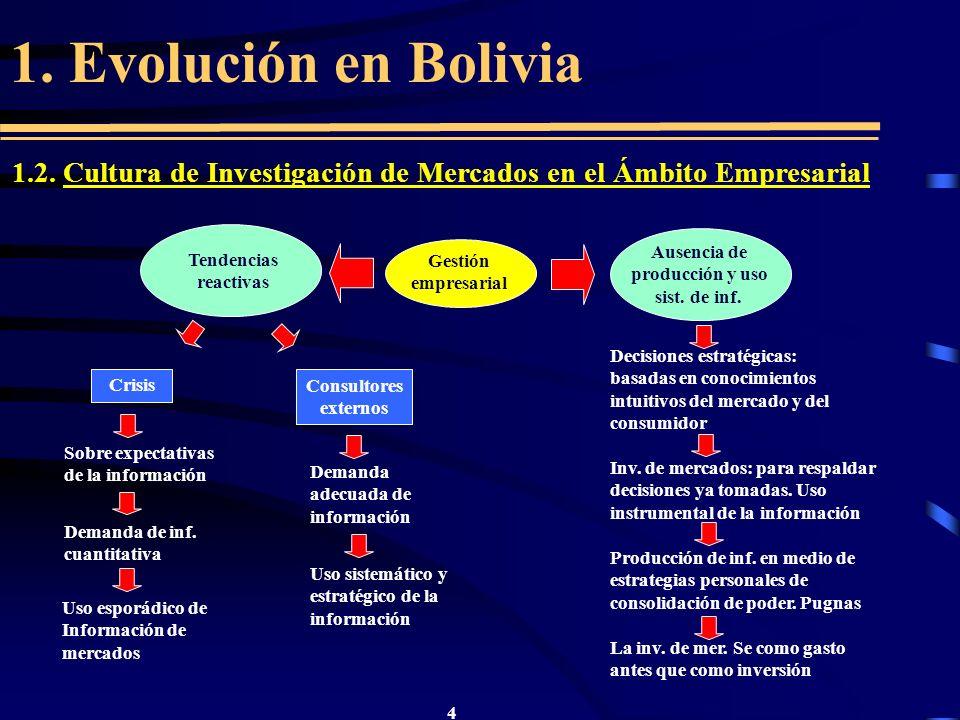4 1. Evolución en Bolivia 1.2. Cultura de Investigación de Mercados en el Ámbito Empresarial Gestión empresarial Ausencia de producción y uso sist. de