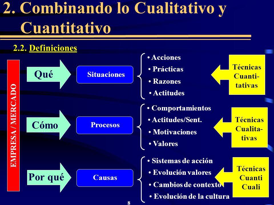 8 2. Combinando lo Cualitativo y Cuantitativo EMPRESA / MERCADO Qué Situaciones Acciones Prácticas Razones Actitudes Técnicas Cuanti- tativas Cómo Pro