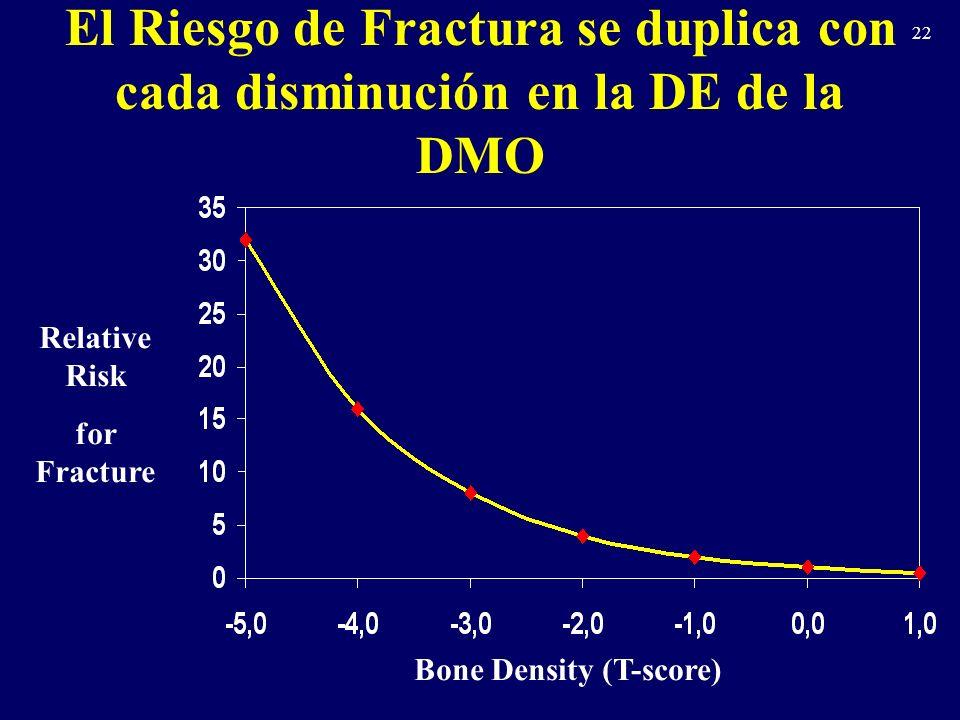 22 El Riesgo de Fractura se duplica con cada disminución en la DE de la DMO Bone Density (T-score) Relative Risk for Fracture