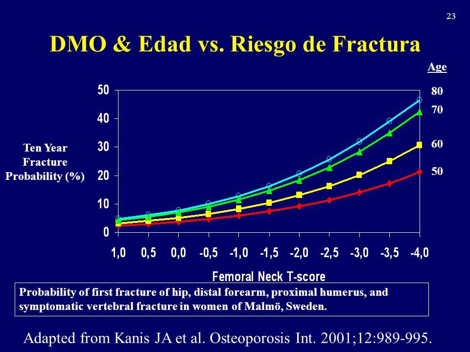 23 DMO & Edad vs.Riesgo de Fractura Adapted from Kanis JA et al.