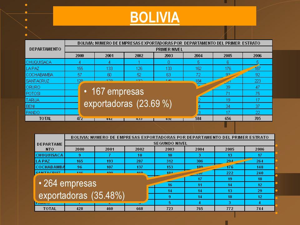 BOLIVIA 167 empresas exportadoras (23.69 %) 264 empresas exportadoras (35.48%)