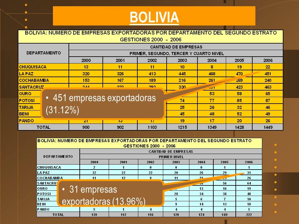 BOLIVIA 451 empresas exportadoras (31.12%) 31 empresas exportadoras (13.96%)