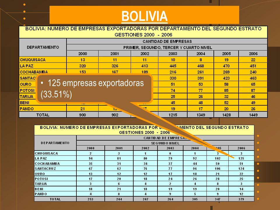 BOLIVIA 125 empresas exportadoras (33.51%)