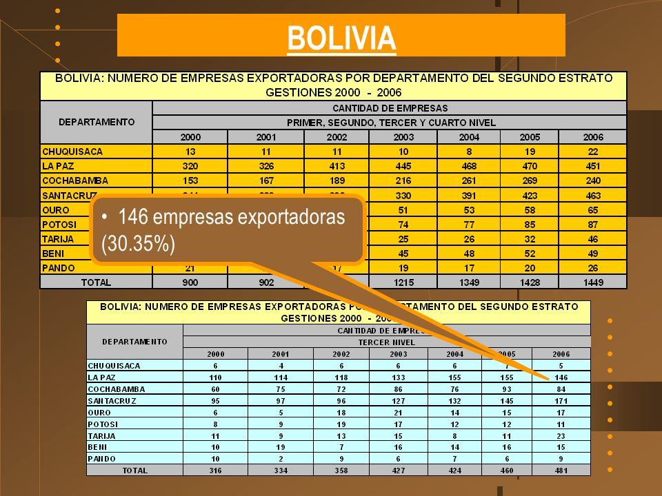 BOLIVIA 146 empresas exportadoras (30.35%)