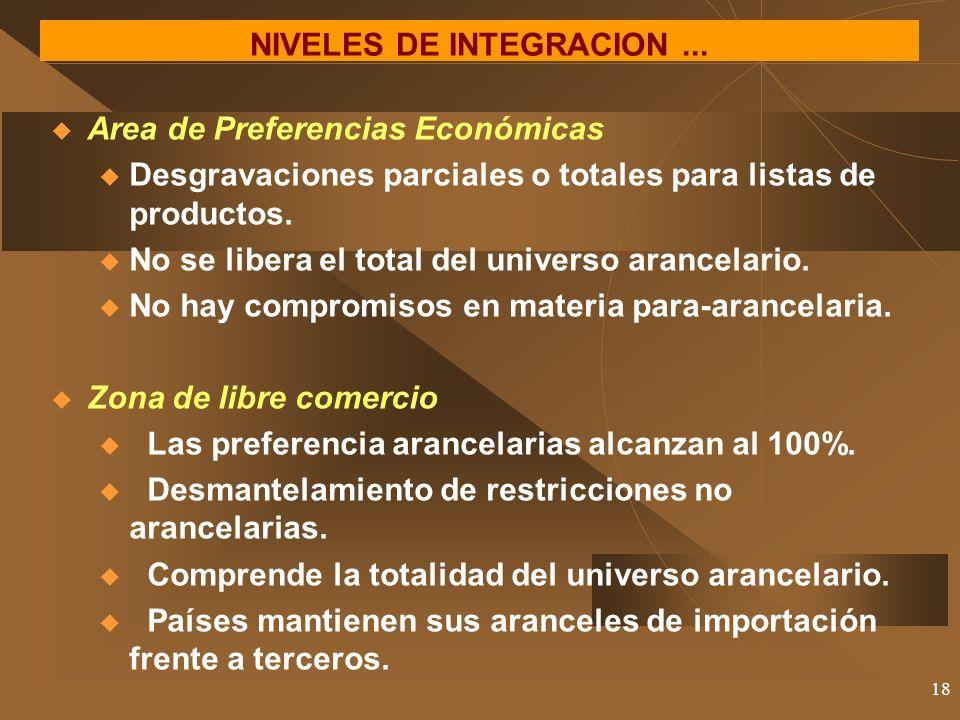 18 NIVELES DE INTEGRACION... Area de Preferencias Económicas u Desgravaciones parciales o totales para listas de productos. u No se libera el total de
