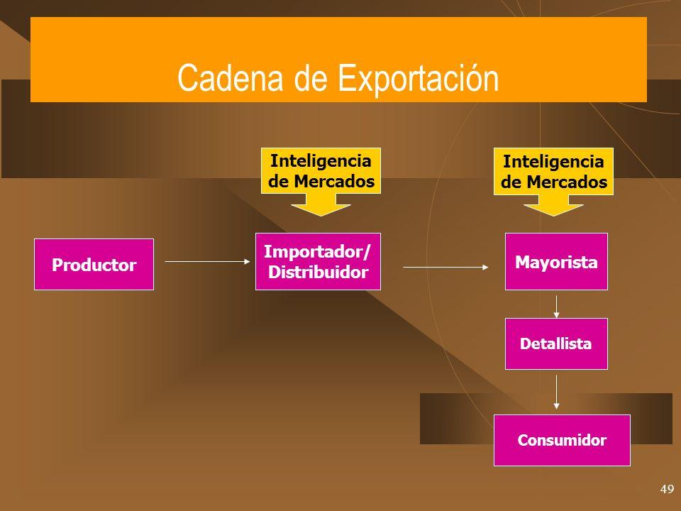 49 Cadena de Exportación Productor Importador/ Distribuidor Mayorista Detallista Consumidor Inteligencia de Mercados Inteligencia de Mercados