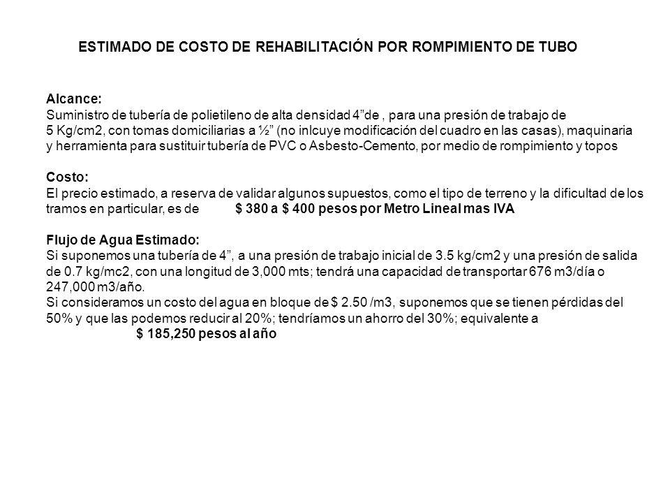 ESTIMADO DE COSTO DE REHABILITACIÓN POR ROMPIMIENTO DE TUBO Alcance: Suministro de tubería de polietileno de alta densidad 4de, para una presión de tr