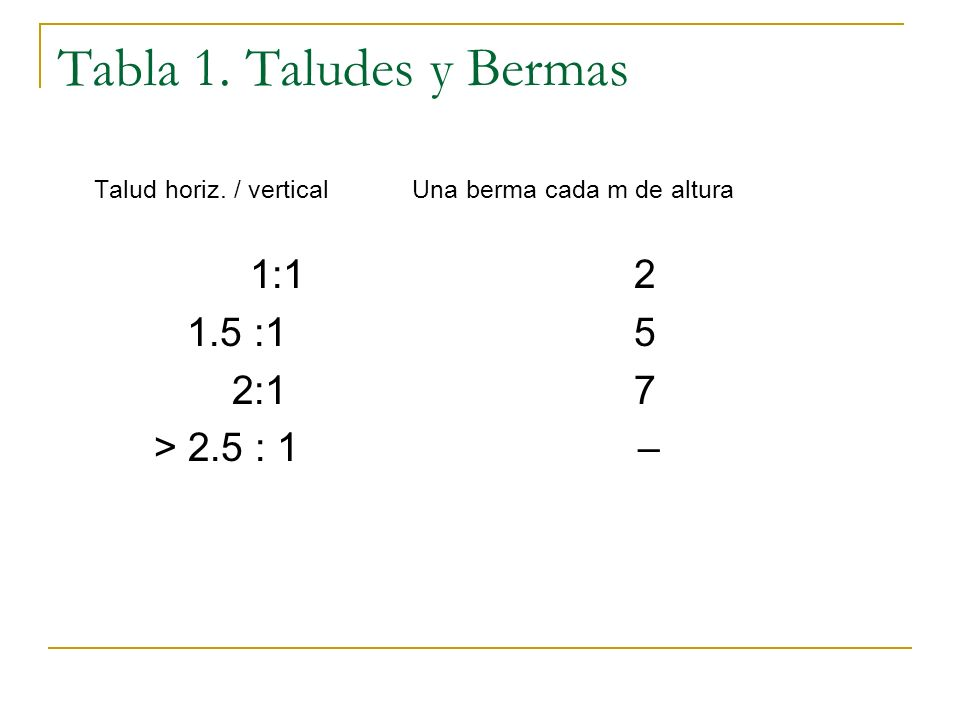 Tabla 1. Taludes y Bermas Talud horiz. / vertical Una berma cada m de altura 1:12 1.5 :15 2:17 > 2.5 : 1 –