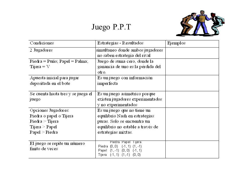 RESULTADOS DEL JUEGO JUNTANDO MONEDAS Cara Cruz (1,-1)(-1, 1) (1,-1) ¿Cuál es la estrategia dominante? ¿Cuál es la estrategia de los jugadores? ¿Cuál