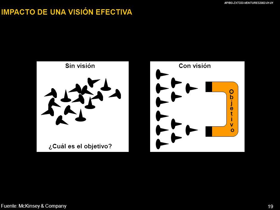 AP/BG-ZXT333-VENTURES2002-01-01 18 ¿QUÉ ES LA VISIÓN? ¿Por qué tener una visión? Un claro mensaje de lo que la Organización aspira ser La Guía de luga