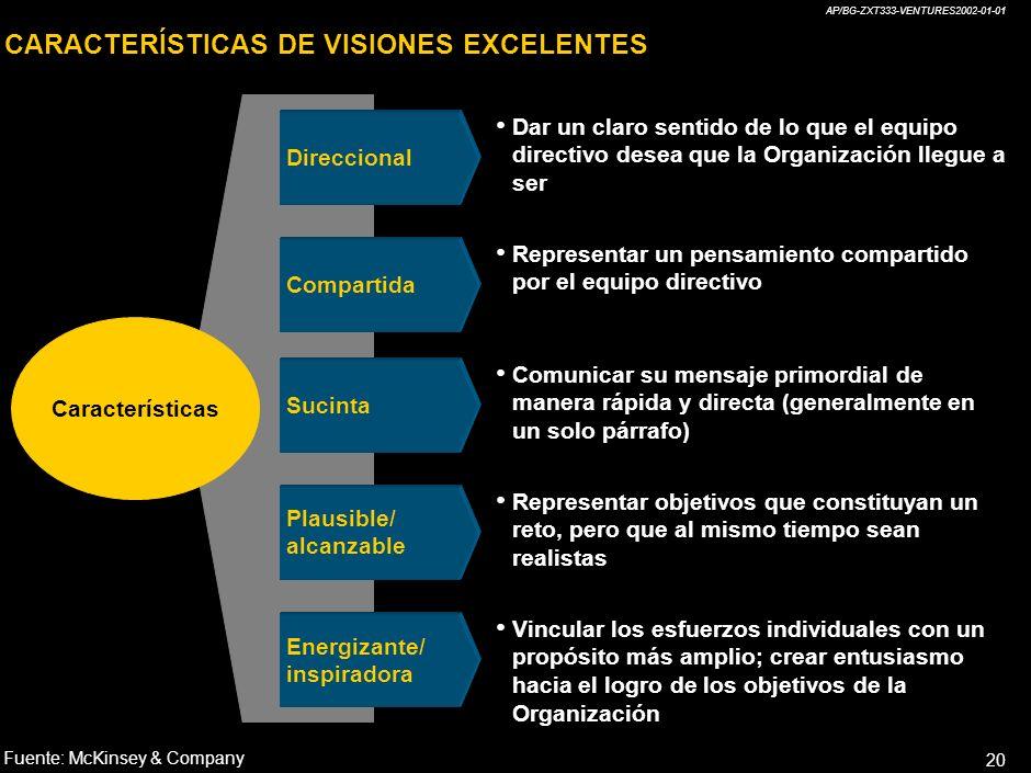 AP/BG-ZXT333-VENTURES2002-01-01 19 Sin visión ¿Cuál es el objetivo? Con visión O b j e t i v o IMPACTO DE UNA VISIÓN EFECTIVA Fuente:McKinsey & Compan