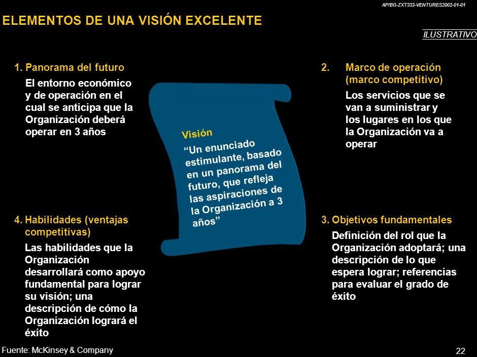 AP/BG-ZXT333-VENTURES2002-01-01 22 ELEMENTOS DE UNA VISIÓN EXCELENTE 1.Panorama del futuro El entorno económico y de operación en el cual se anticipa que la Organización deberá operar en 3 años 2.Marco de operación (marco competitivo) Los servicios que se van a suministrar y los lugares en los que la Organización va a operar 3.Objetivos fundamentales Definición del rol que la Organización adoptará; una descripción de lo que espera lograr; referencias para evaluar el grado de éxito 4.Habilidades (ventajas competitivas) Las habilidades que la Organización desarrollará como apoyo fundamental para lograr su visión; una descripción de cómo la Organización logrará el éxito Visión Un enunciado estimulante, basado en un panorama del futuro, que refleja las aspiraciones de la Organización a 3 años ILUSTRATIVO Fuente:McKinsey & Company