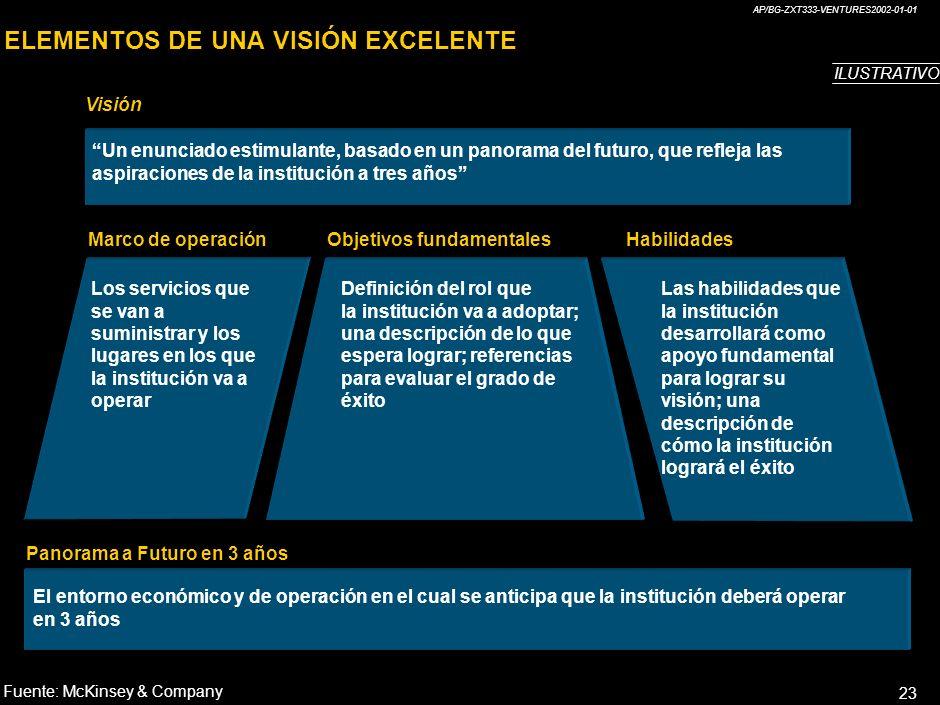 AP/BG-ZXT333-VENTURES2002-01-01 23 ELEMENTOS DE UNA VISIÓN EXCELENTE Visión Marco de operaciónObjetivos fundamentalesHabilidades Panorama a Futuro en 3 años Un enunciado estimulante, basado en un panorama del futuro, que refleja las aspiraciones de la institución a tres años Los servicios que se van a suministrar y los lugares en los que la institución va a operar Definición del rol que la institución va a adoptar; una descripción de lo que espera lograr; referencias para evaluar el grado de éxito Las habilidades que la institución desarrollará como apoyo fundamental para lograr su visión; una descripción de cómo la institución logrará el éxito El entorno económico y de operación en el cual se anticipa que la institución deberá operar en 3 años Fuente:McKinsey & Company ILUSTRATIVO