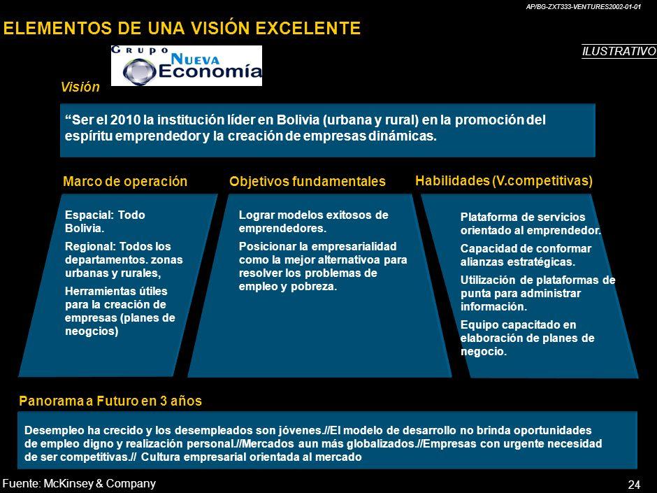 AP/BG-ZXT333-VENTURES2002-01-01 24 ELEMENTOS DE UNA VISIÓN EXCELENTE Visión Marco de operaciónObjetivos fundamentales Habilidades (V.competitivas) Panorama a Futuro en 3 años Ser el 2010 la institución líder en Bolivia (urbana y rural) en la promoción del espíritu emprendedor y la creación de empresas dinámicas.
