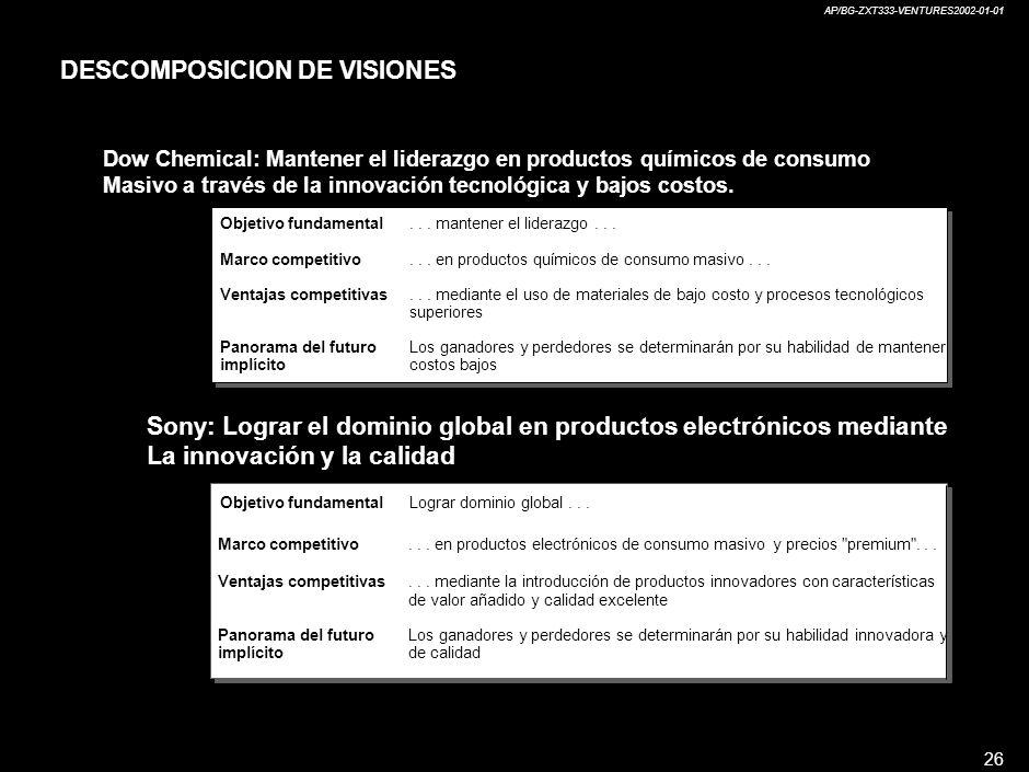 AP/BG-ZXT333-VENTURES2002-01-01 26 Objetivo fundamental Marco competitivo Ventajas competitivas Panorama del futuro implícito...