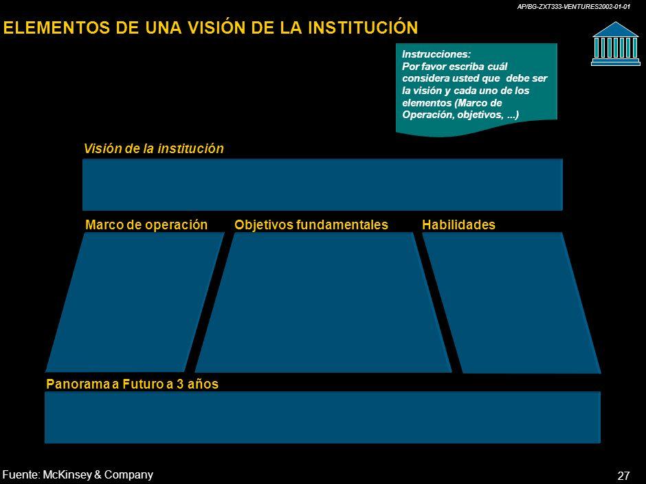 AP/BG-ZXT333-VENTURES2002-01-01 27 ELEMENTOS DE UNA VISIÓN DE LA INSTITUCIÓN Visión de la institución Marco de operaciónObjetivos fundamentalesHabilidades Panorama a Futuro a 3 años Fuente:McKinsey & Company Instrucciones: Por favor escriba cuál considera usted que debe ser la visión y cada uno de los elementos (Marco de Operación, objetivos,...)
